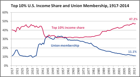 US Income Share and Union Membership